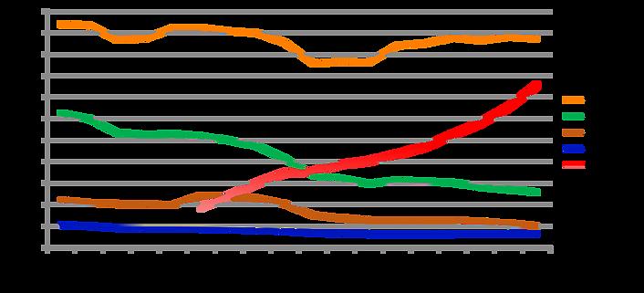 広告費の推移(2000~2017年)